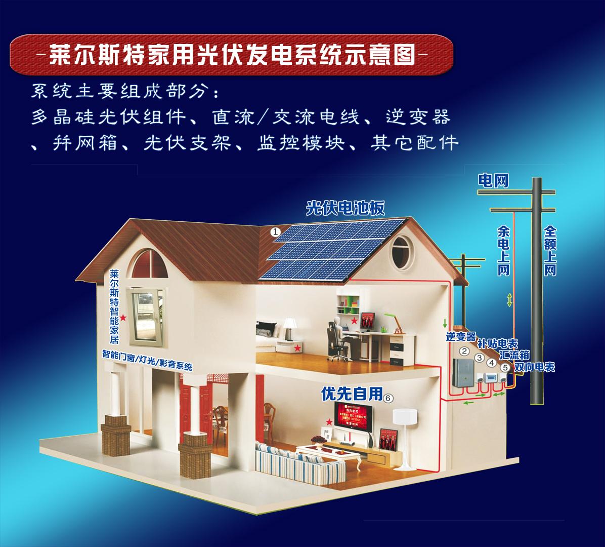 莱尔斯特3kw系列家庭分布式光伏电站_图6