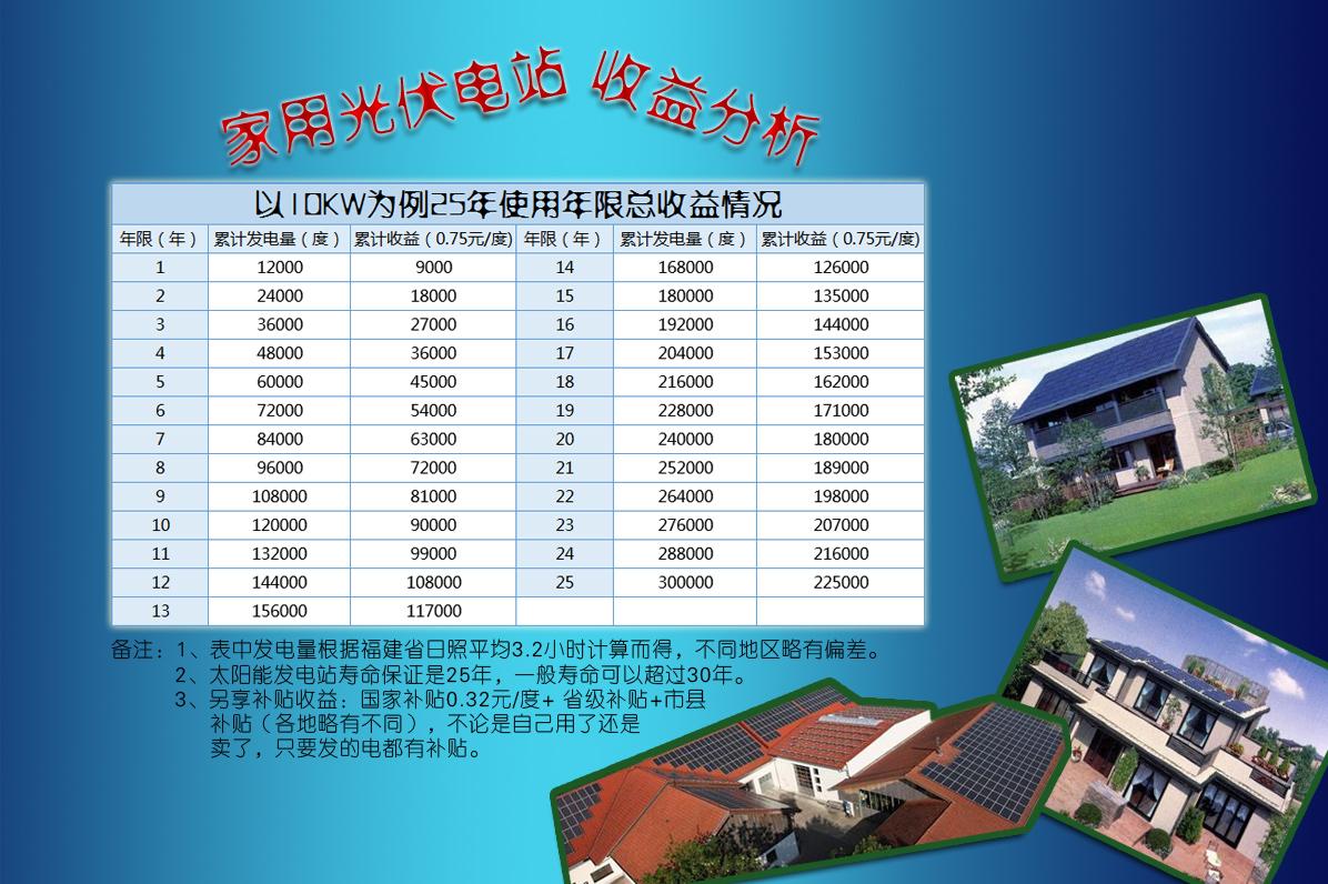 莱尔斯特10kw系列家庭分布式光伏电站_图9